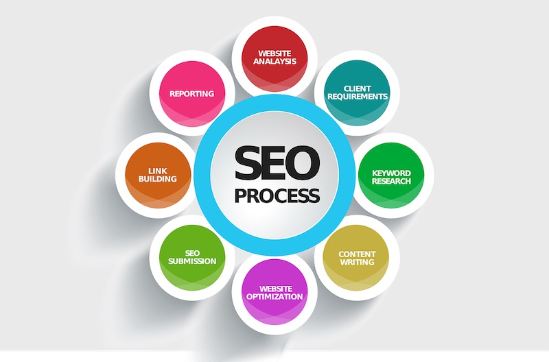 Image result for Prominence Of Search Engine Optimization Agency