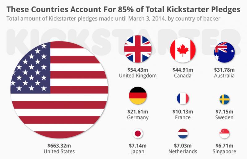 Kickstarter Backers